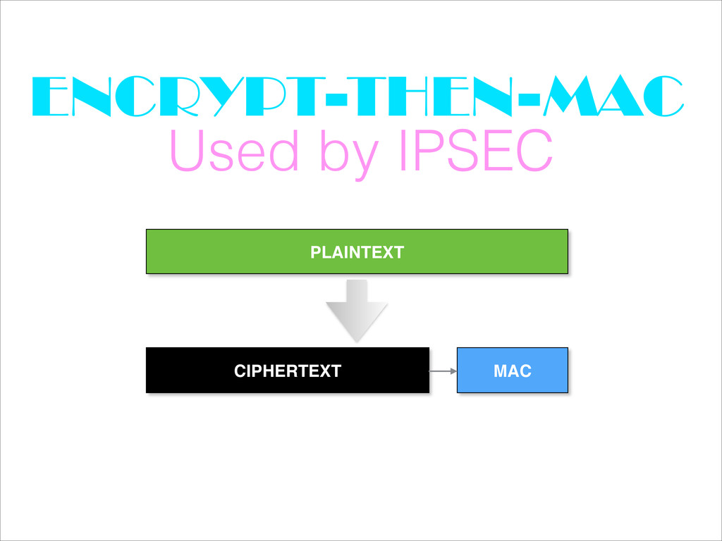 ENCRYPT-THEN-MAC PLAINTEXT CIPHERTEXT MAC Used ...
