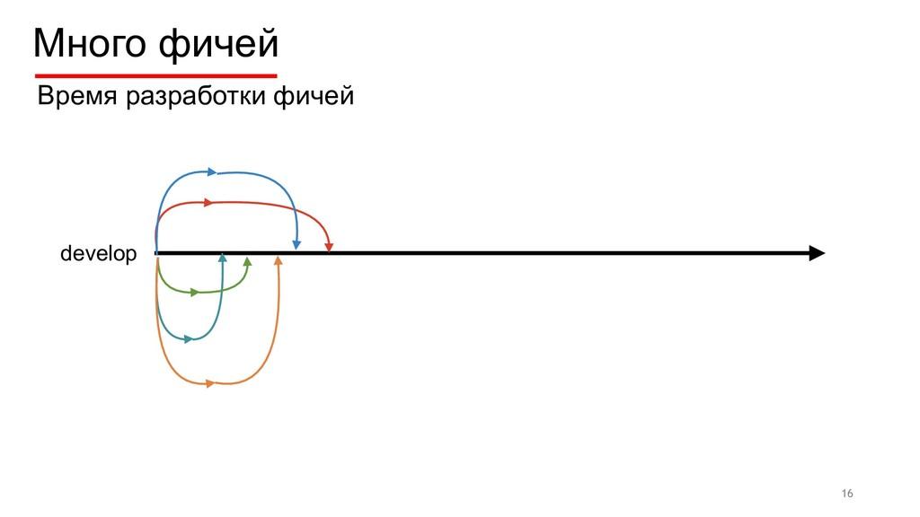Много фичей 16 develop Время разработки фичей