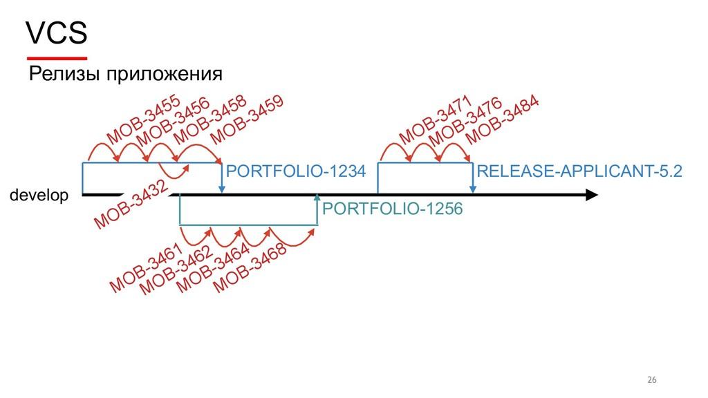 VCS 26 develop Релизы приложения PORTFOLIO-1234...