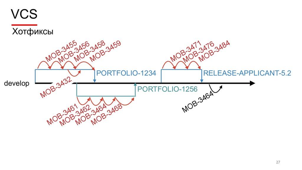 VCS 27 develop Хотфиксы PORTFOLIO-1234 MOB-3455...