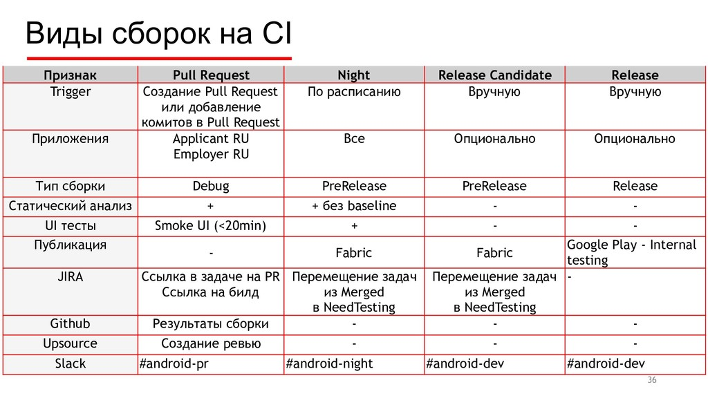 Признак Pull Request Night Release Candidate Re...