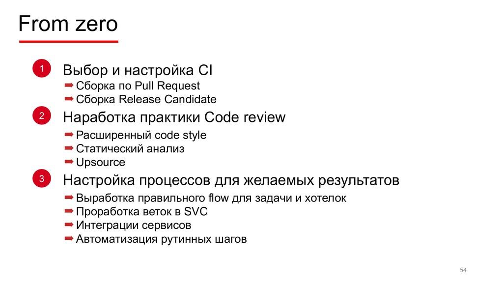 From zero 54 Выбор и настройка CI 1 Наработка п...