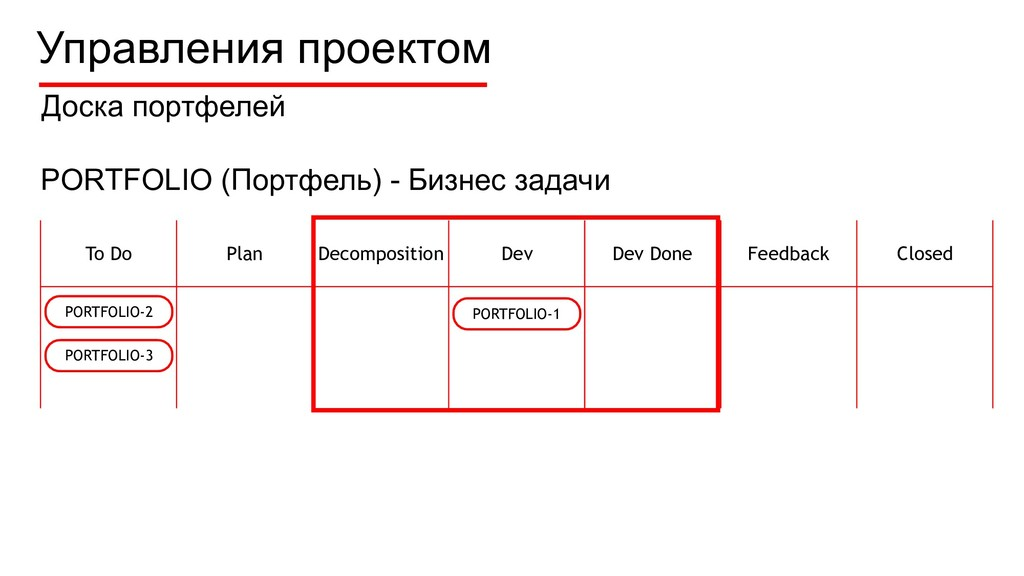 To Do Plan Decomposition Dev Dev Done Feedback ...