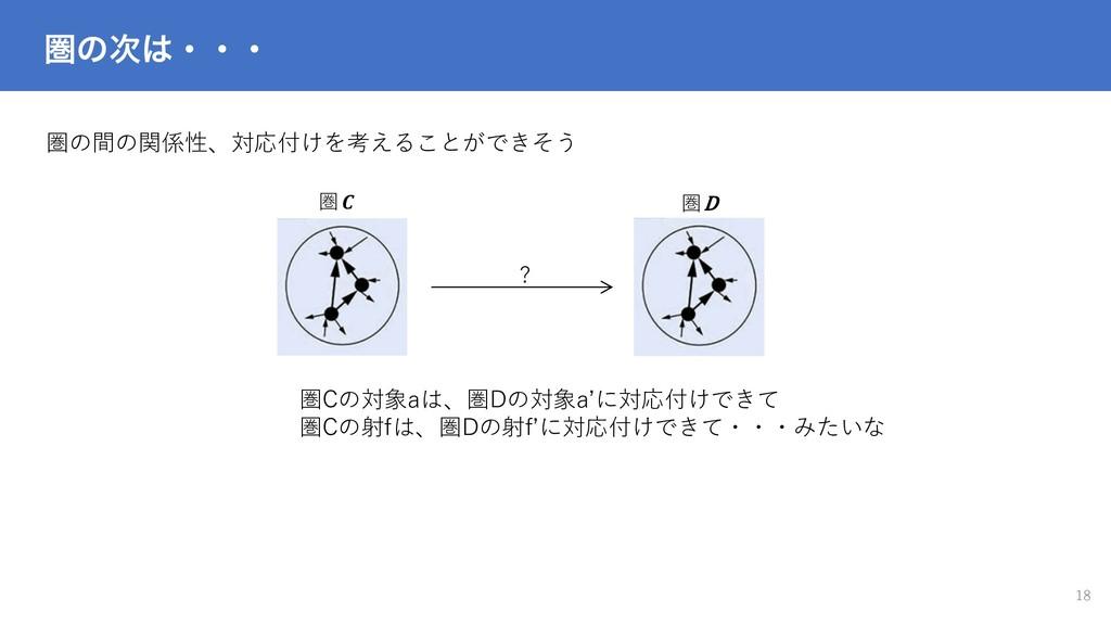 ݍͷɾɾɾ 18 圏の間の関係性、対応付けを考えることができそう 圏 圏D ? 圏Cの対象...