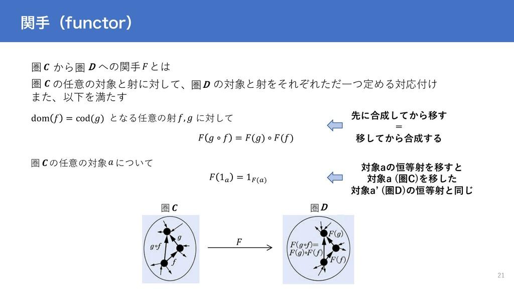 圏 D ؔखʢGVODUPSʣ 21 圏  から への関⼿ とは ,   の任意の対象と射に対...