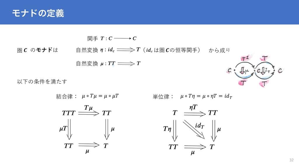 Ϟφυͷఆٛ 32 圏  のモナドは 関⼿  ∘  =  ∘   ∘  =  ∘  = A ⾃...
