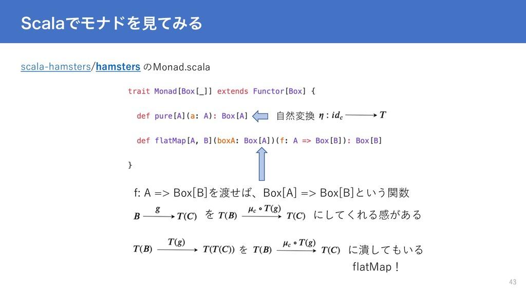 4DBMBͰϞφυΛݟͯΈΔ 43 scala-hamsters/hamsters のMona...