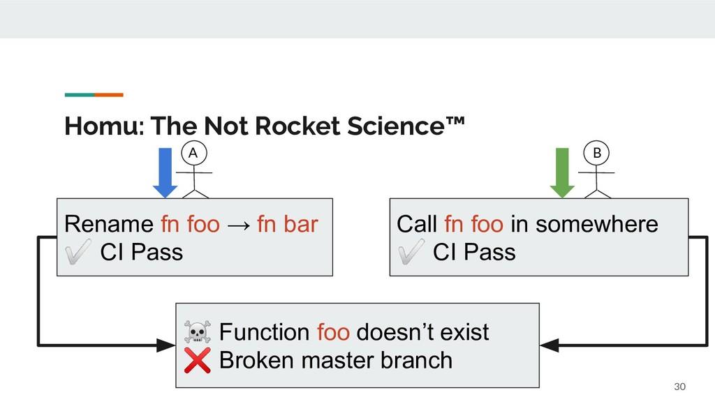 Homu: The Not Rocket Science™ 30 Rename fn foo ...