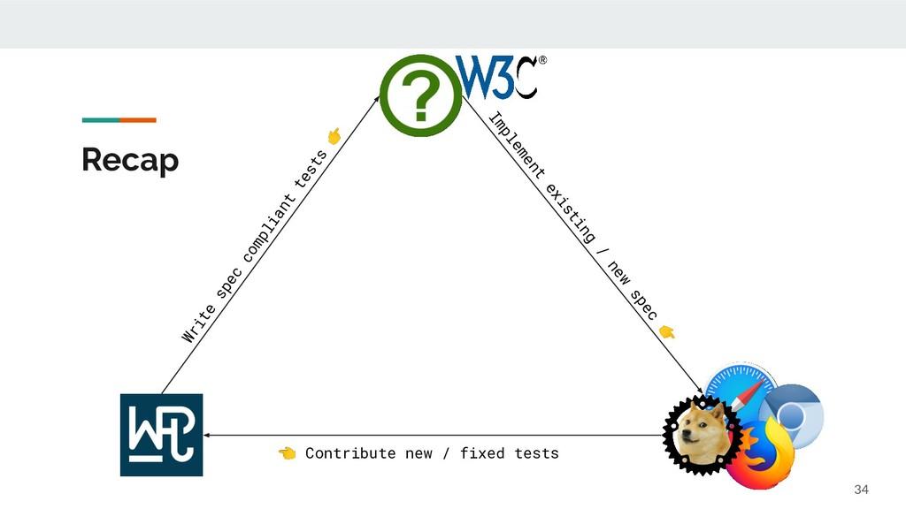 Recap 34 Write spec compliant tests  Implement ...