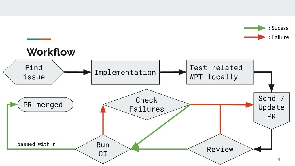 Workflow 9 Find issue Implementation Test relate...