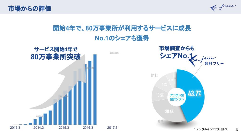 市場からの評価 6 市場調査からも シェアNo.1 * デジタルインファクト調べ 開始4年で、...
