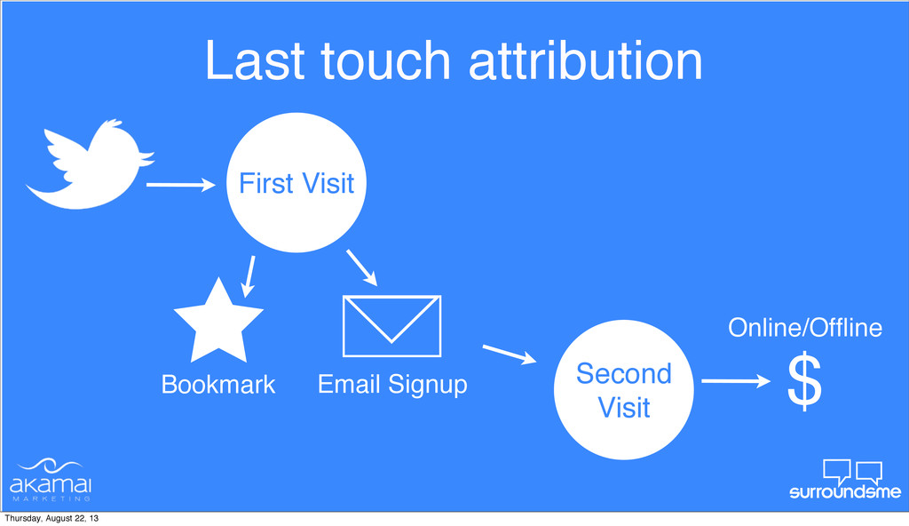 Last touch attribution First Visit Bookmark Sec...