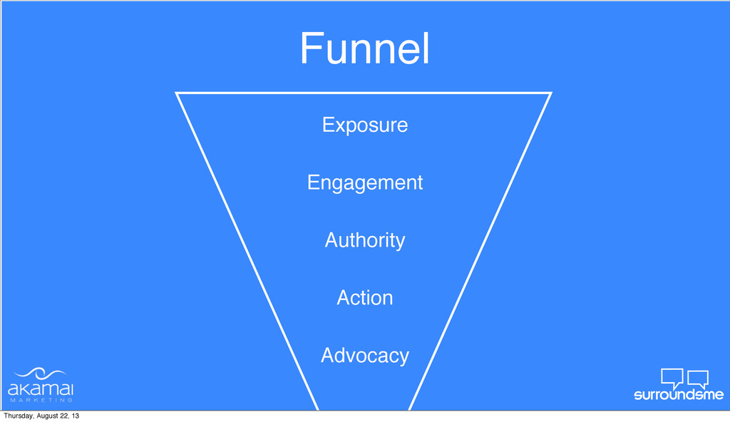 Funnel Authority Action Engagement Advocacy Exp...