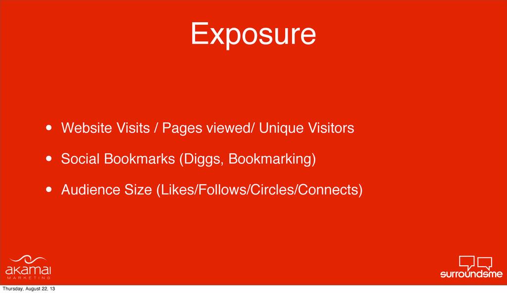 Exposure • Website Visits / Pages viewed/ Uniqu...