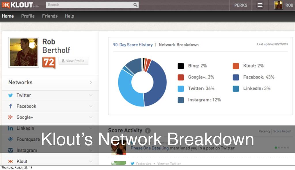 Klout's Network Breakdown Thursday, August 22, ...
