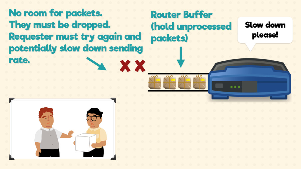 Router Buffer (hold unprocessed packets) No roo...