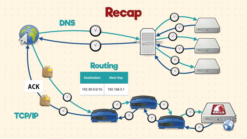 DNS Destination Next Hop 192.30.0.0/16 192.168....