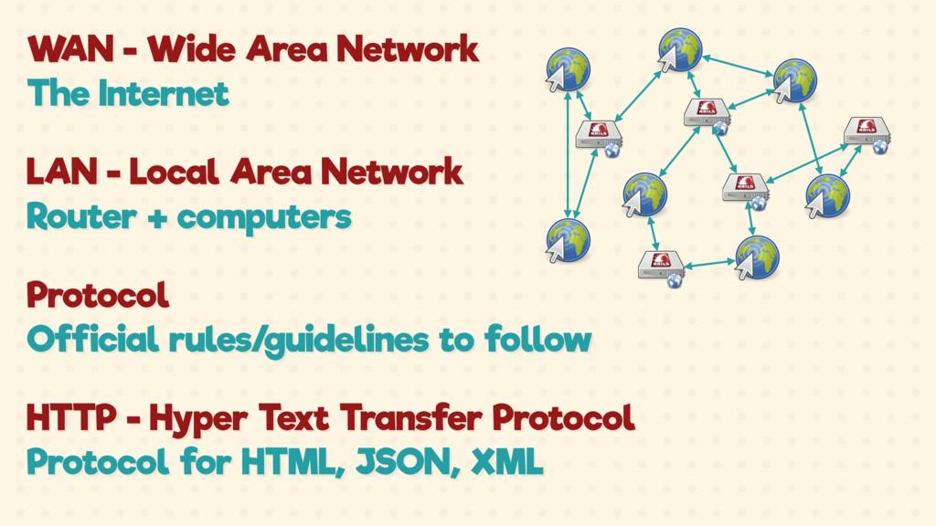 WAN - Wide Area Network The Internet LAN - Loca...