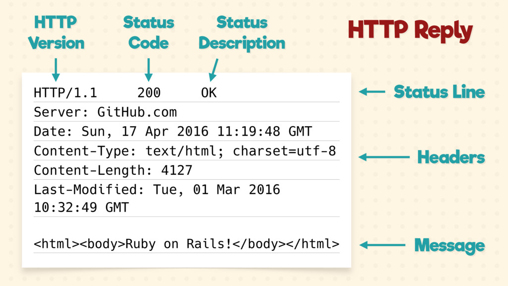 Status Line Headers Message HTTP/1.1 200 OK Ser...