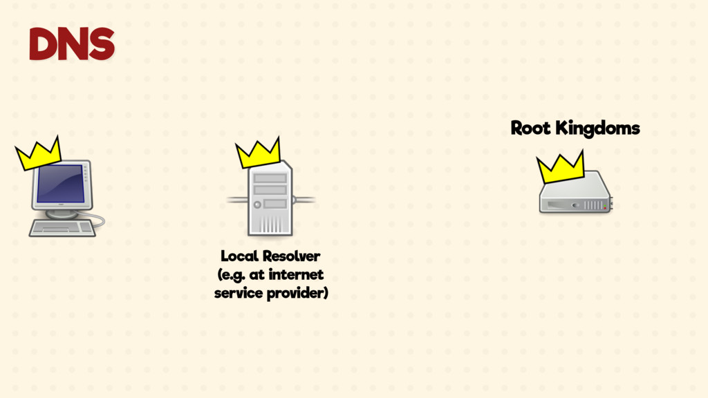 Local Resolver (e.g. at internet service provid...