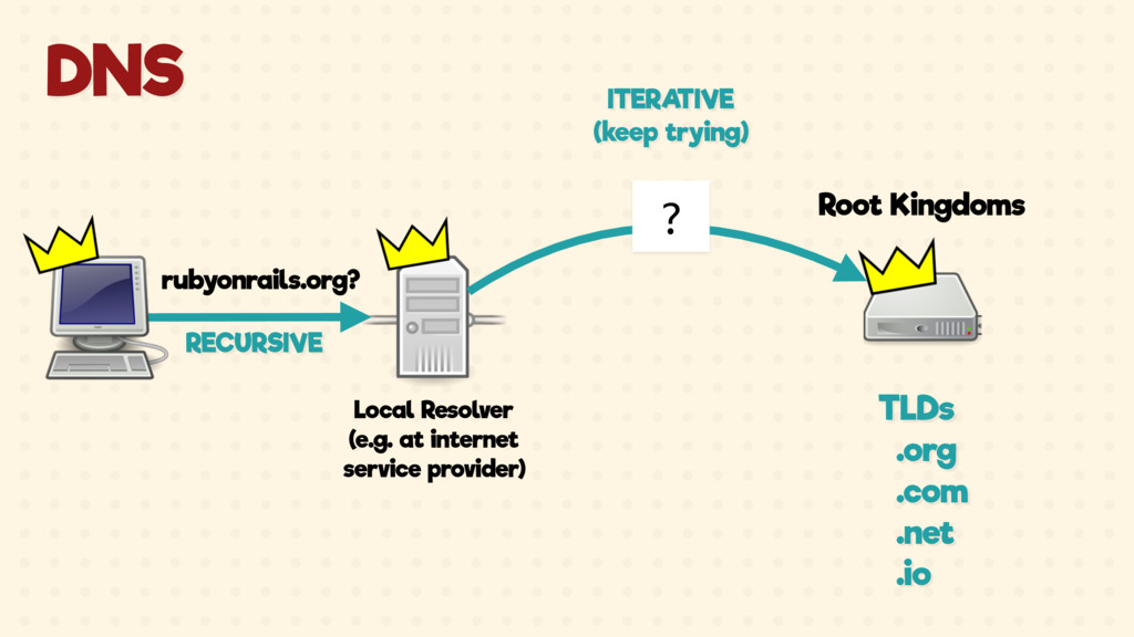Local Resolver (e.g. at internet service provid...