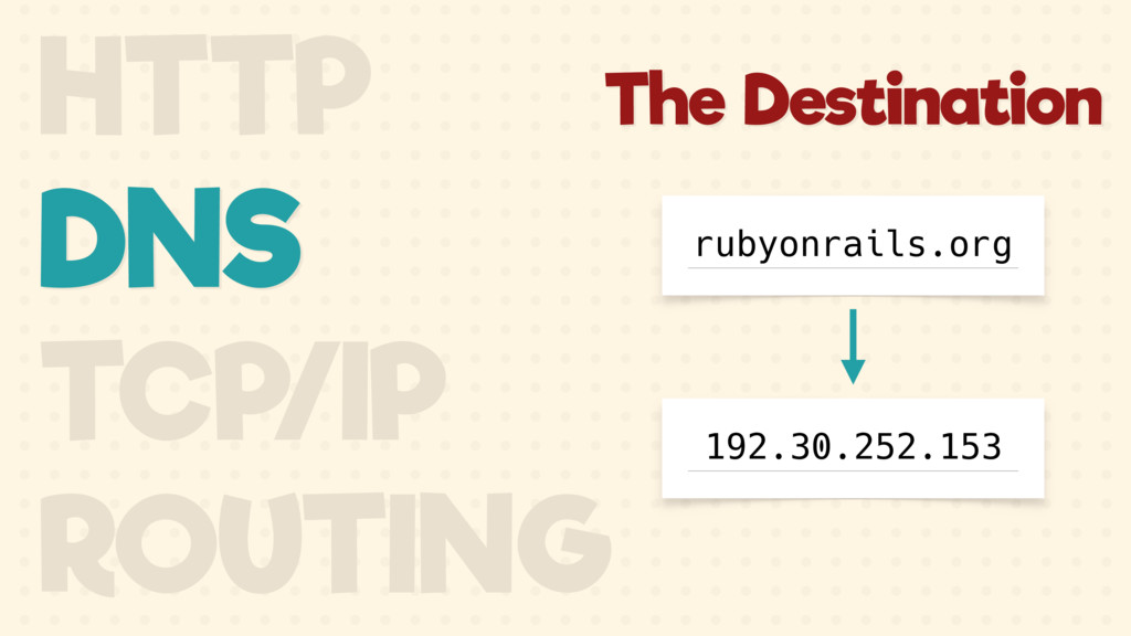 HTTP DNS TCP/IP ROUTING The Destination rubyonr...