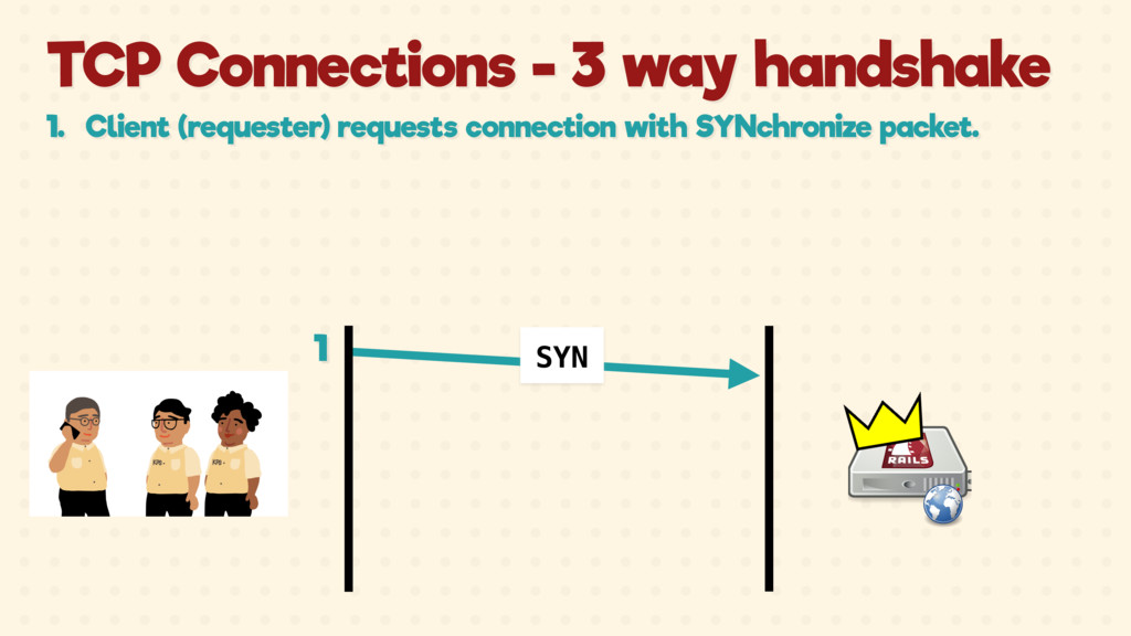 SYN TCP Connections - 3 way handshake 1. Client...