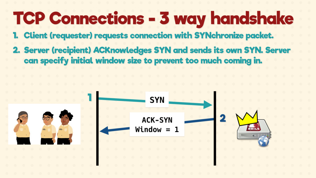 ACK-SYN Window = 1 SYN TCP Connections - 3 way ...