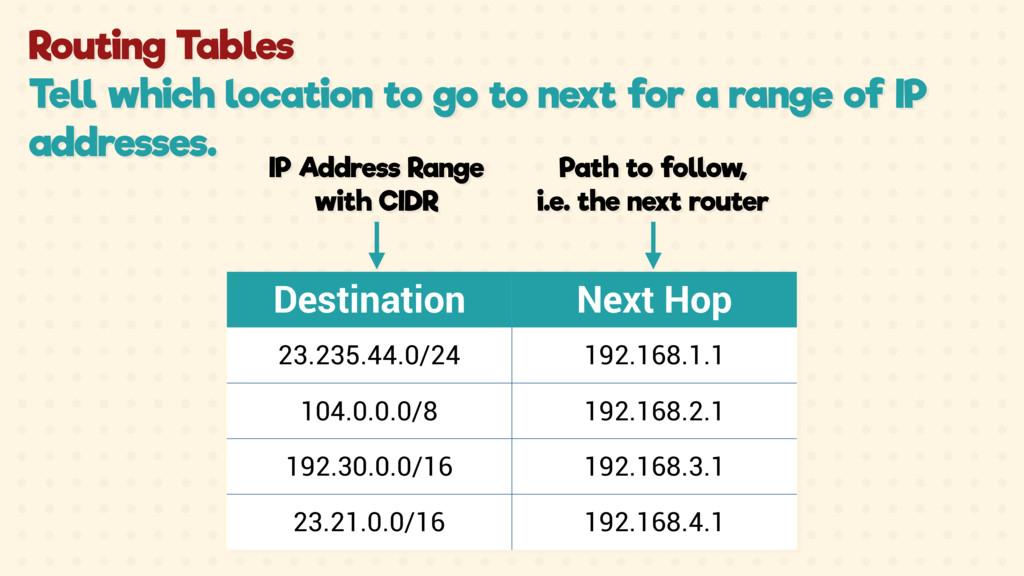 Destination Next Hop 23.235.44.0/24 192.168.1.1...