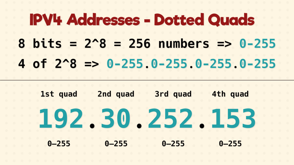 192.30.252.153 8 bits = 2^8 = 256 numbers => 0-...