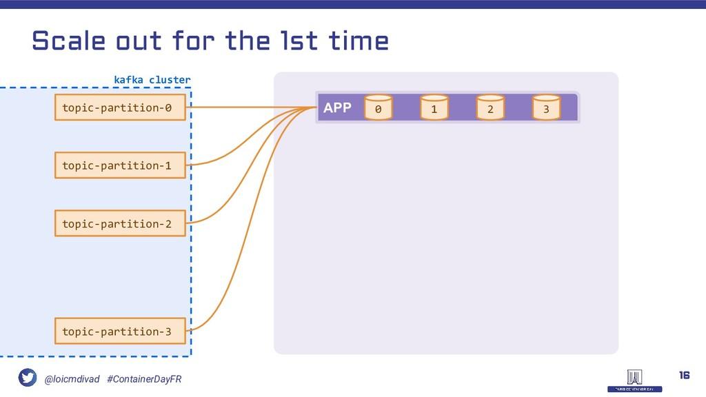 @loicmdivad #ContainerDayFR APP 0 1 2 3 16 Scal...