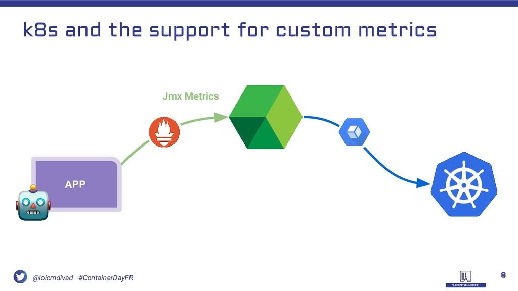 @loicmdivad #ContainerDayFR APP Jmx Metrics k8s...