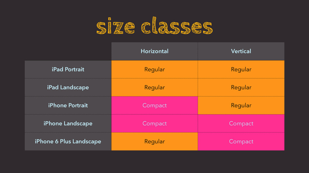 size classes Horizontal Vertical iPad Portrait ...