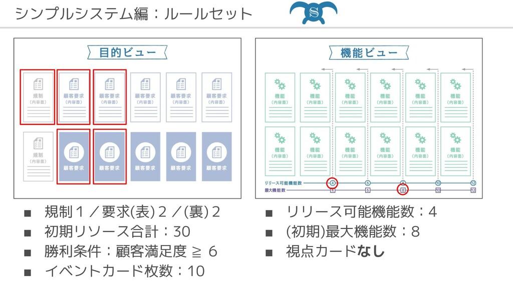 シンプルシステム編:ルールセット ■ 規制1/要求(表)2/(裏)2 ■ 初期リソース合計:3...