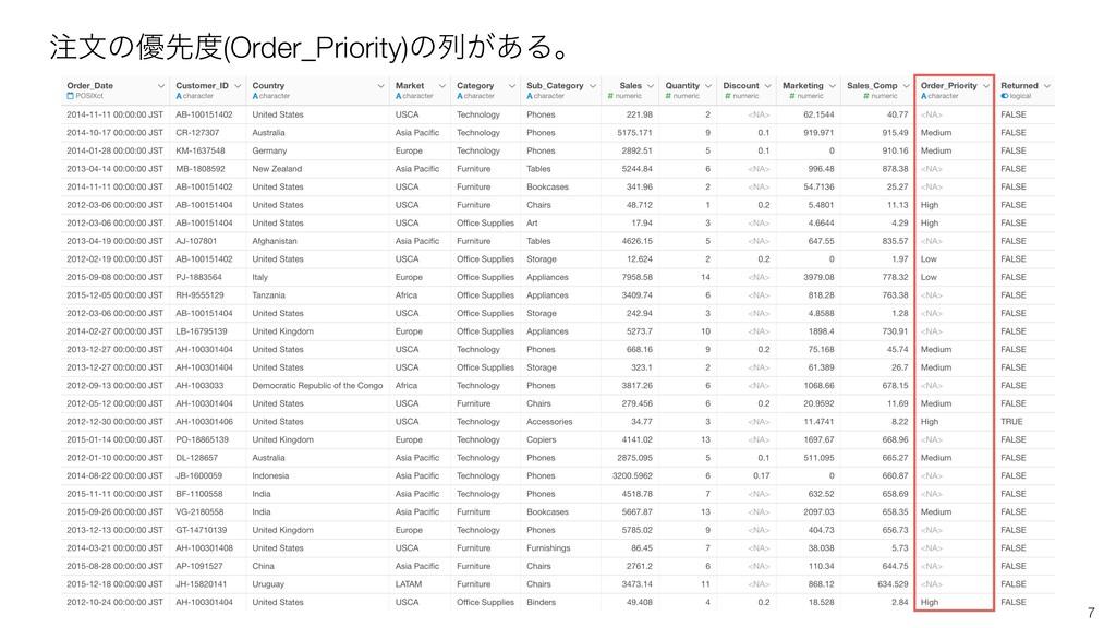 7 จͷ༏ઌ(Order_Priority)ͷྻ͕͋Δɻ