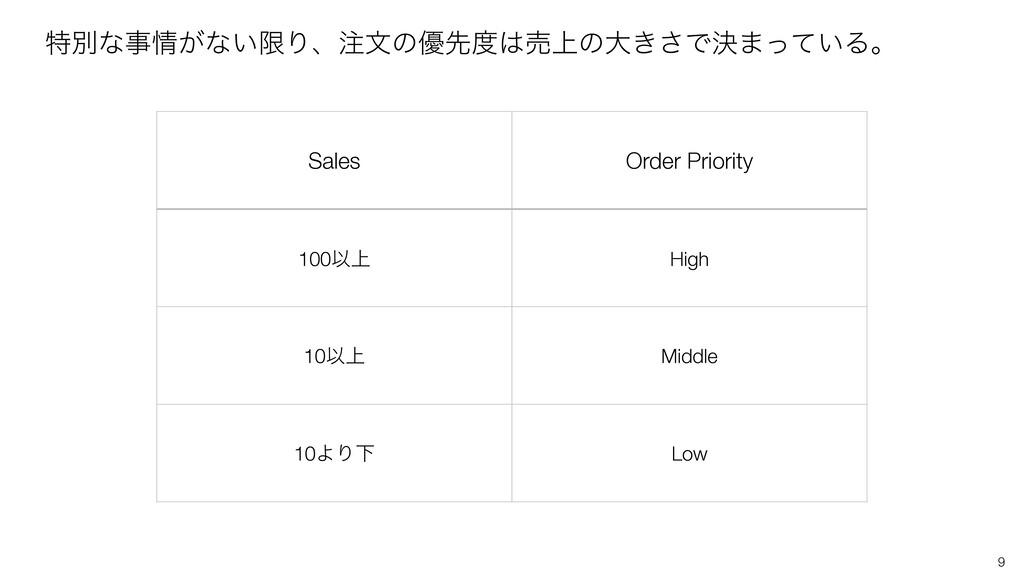 9 ಛผͳ͕ͳ͍ݶΓɺจͷ༏ઌച্ͷେ͖͞Ͱܾ·͍ͬͯΔɻ Sales Order ...