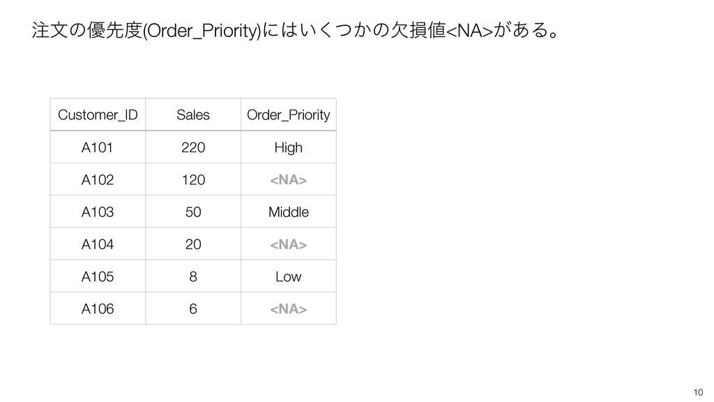10 จͷ༏ઌ(Order_Priority)ʹ͍͔ͭ͘ͷܽଛ<NA>͕͋Δɻ Cus...