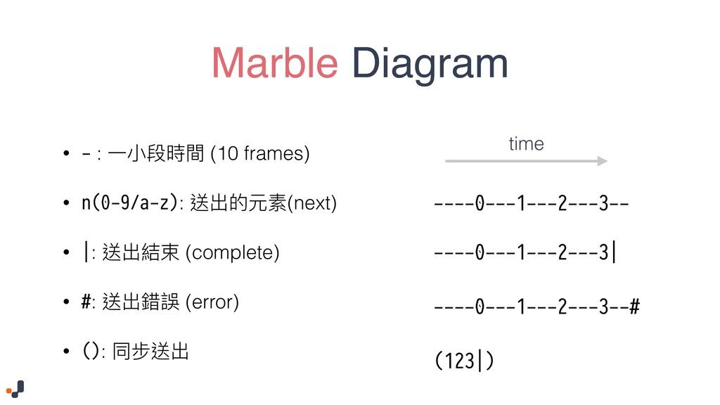 Marble Diagram • - : Ӟੜྦྷ碻樌 (10 frames) • n(0-9/...