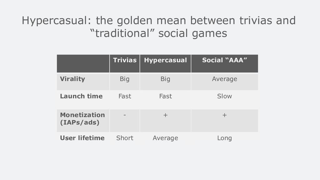 Hypercasual: the golden mean between trivias an...