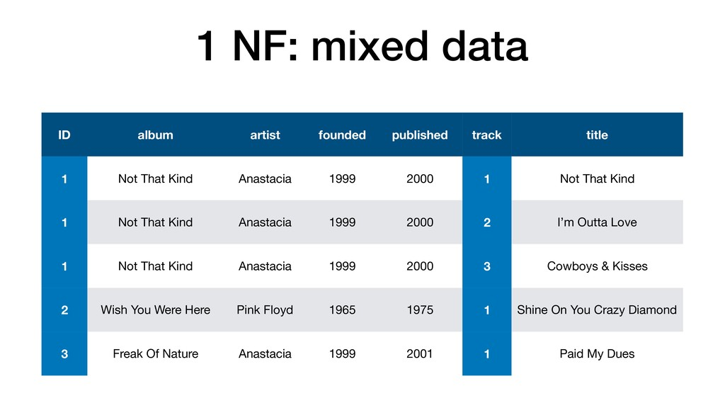 1 NF: mixed data ID album artist founded publis...