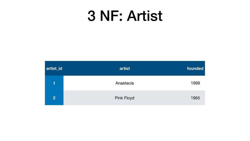 3 NF: Artist artist_id artist founded 1 Anastac...