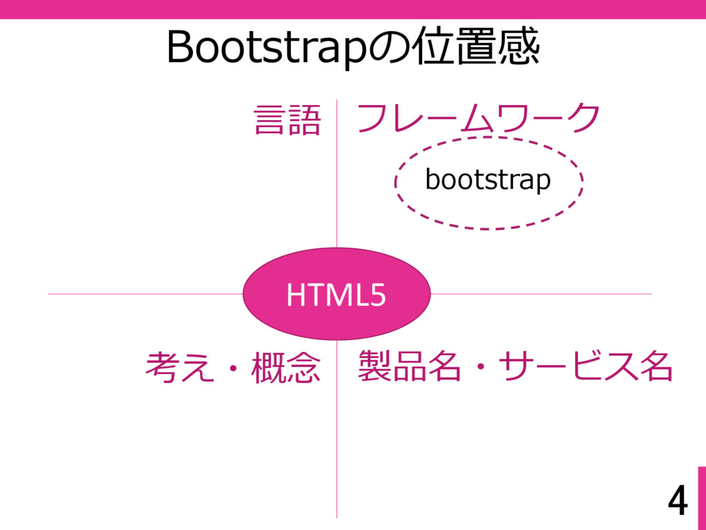 4 Bootstrapの位置感 HTML5 言語 フレームワーク 考え・概念 製品名・サービス...