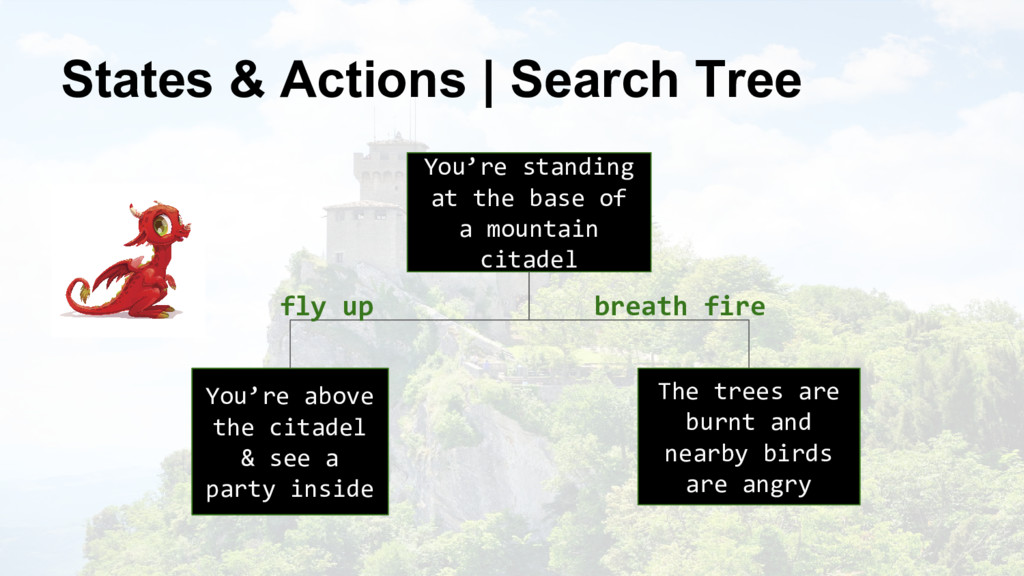 @nyghtowl States & Actions | Search Tree You're...