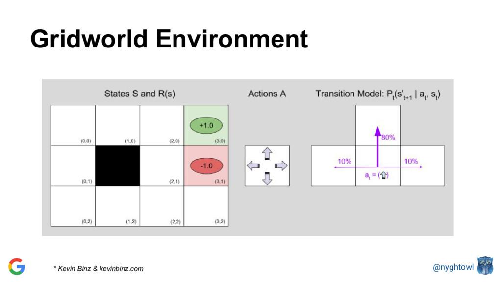 @nyghtowl Gridworld Environment * Kevin Binz & ...