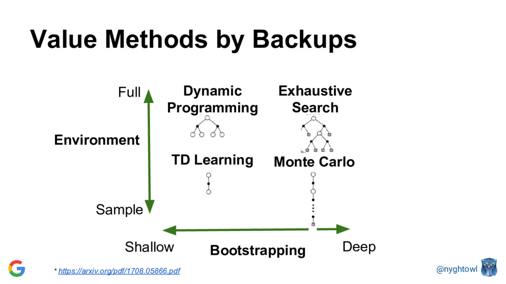 @nyghtowl Value Methods by Backups Sample Shall...