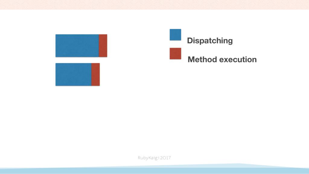 Dispatching Method execution