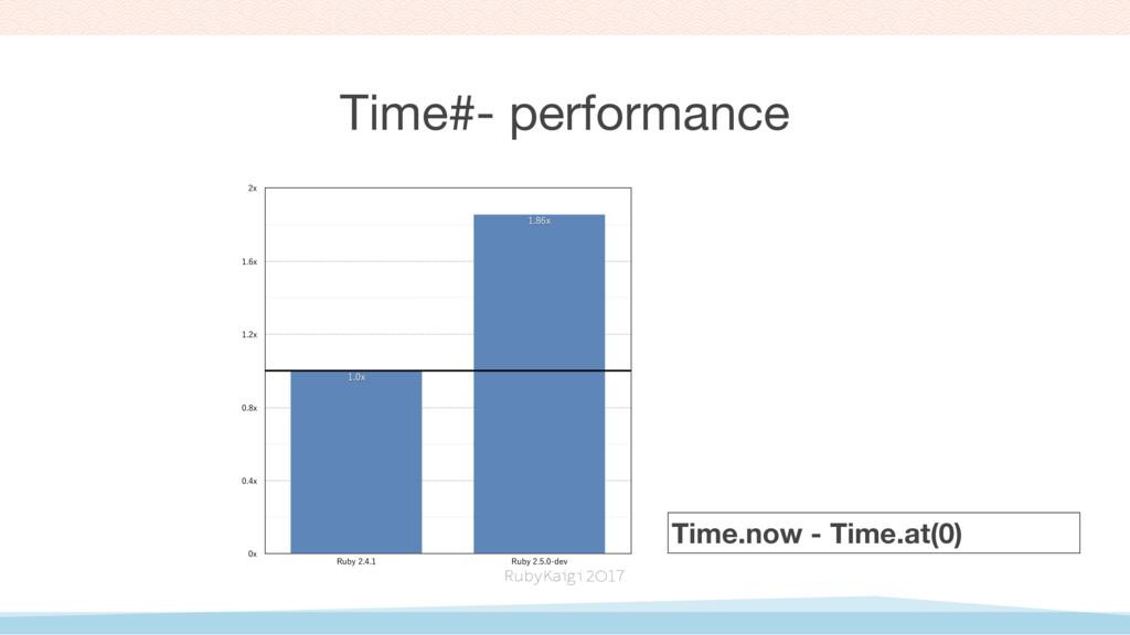 Time#- performance Y Y Y Y Y Y 3V...