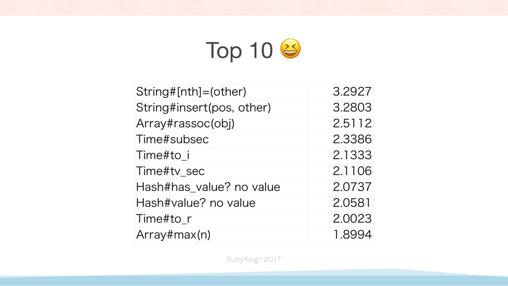 Top 10  4USJOH<OUI> PUIFS   4USJOHJOTF...