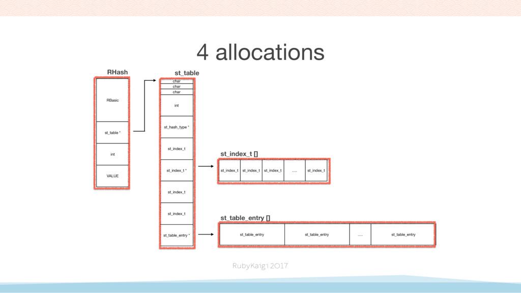 4 allocations RBasic st_table * int VALUE RHash...