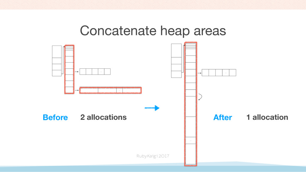 …. …. …. …. Before After Concatenate heap areas...